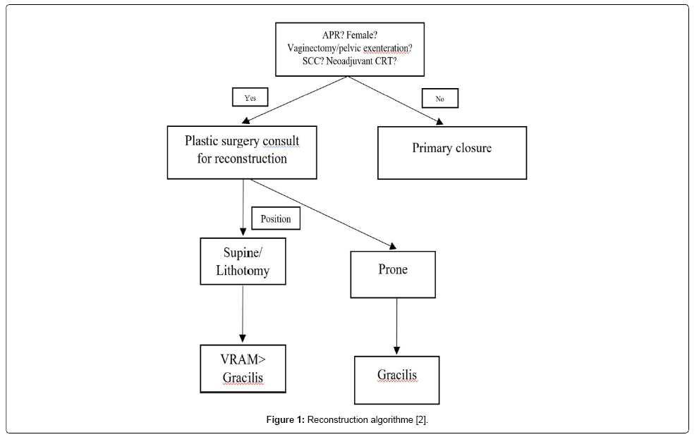 surgery-algorithme