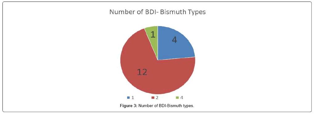 surgery-bismuth