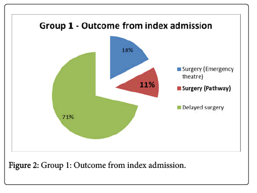 surgery-current-research-admission