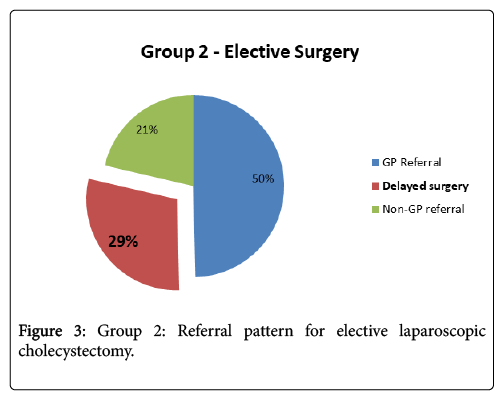 surgery-current-research-laparoscopic