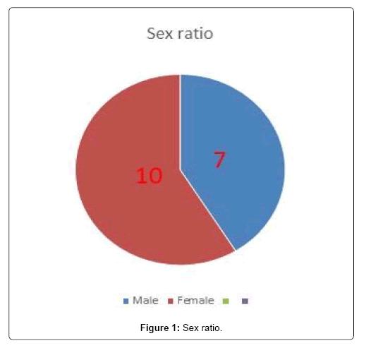 surgery-ratio