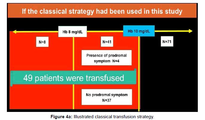 surgery-transfusion-strategy