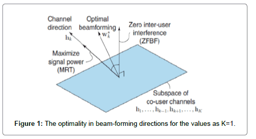 Analysis of Efficient Beamforming and Power Optimization in