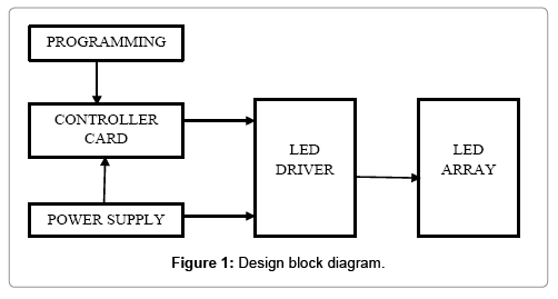 Design and Implementation of Dot Matrix Display System