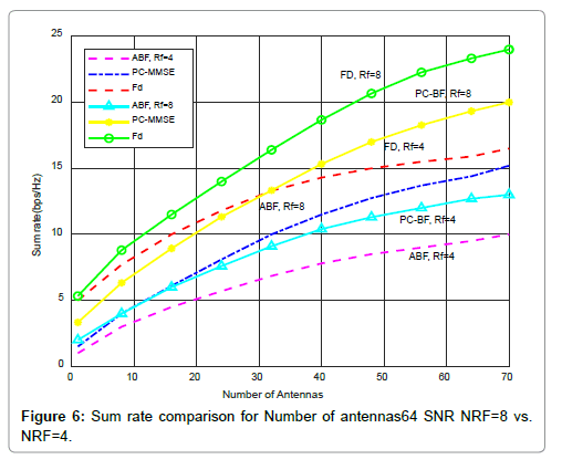 telecommunications-system-management-rate-comparison