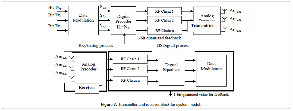 telecommunications-system-management-receiver-block