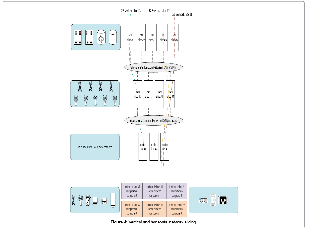 Fog Computing for Network Slicing in 5G Networks: An Overview