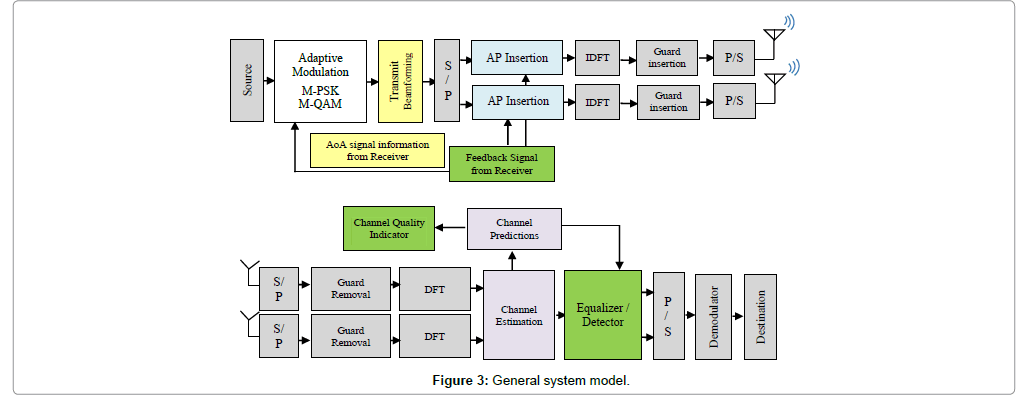 telecommunications-system-management-system-model