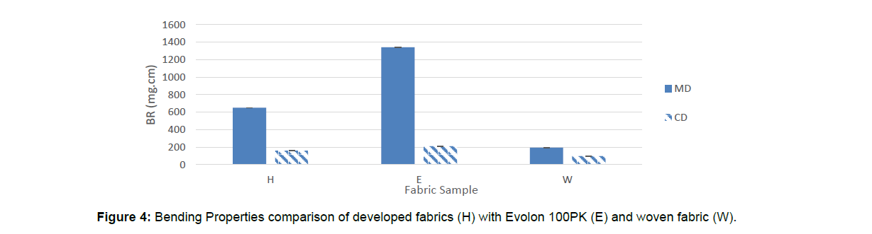 textile-science-developed-fabrics