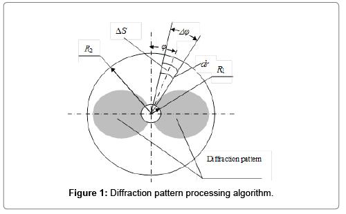 textile-science-engineering-algorithm