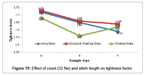 Evaluation of Impact of Yarn Count and Stitch Length on
