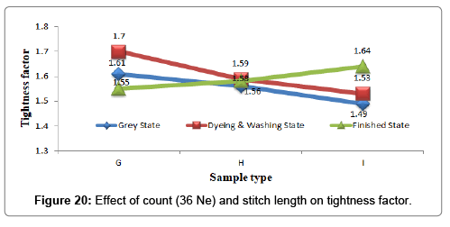 textile-science-engineering-count-tightness