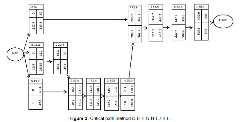 Using Critical Path Method for Making Process Layout of a T