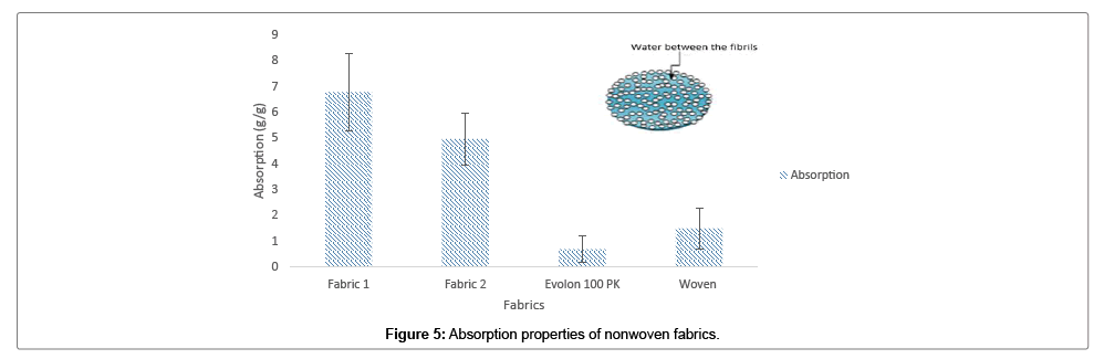 Development and Characterisation of Nonwoven Fabrics for Apparel