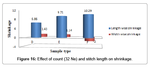 textile-science-engineering-length- shrinkage