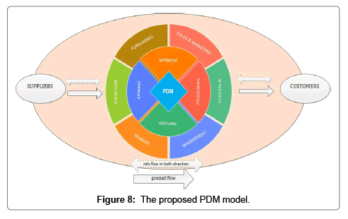 Design and Development of Product Data Management (PDM) For Textile