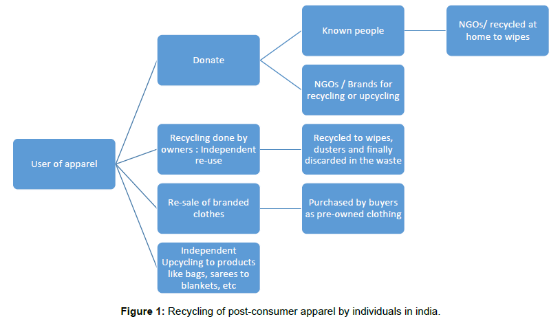 Recycling of Post-Consumer Apparel Waste in India: Channels
