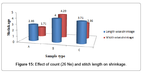 textile-science-engineering-shrinkage