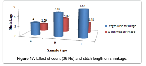 textile-science-engineering-stitch-length