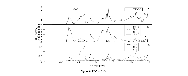 theoretical-computational-science-DOS-SnS