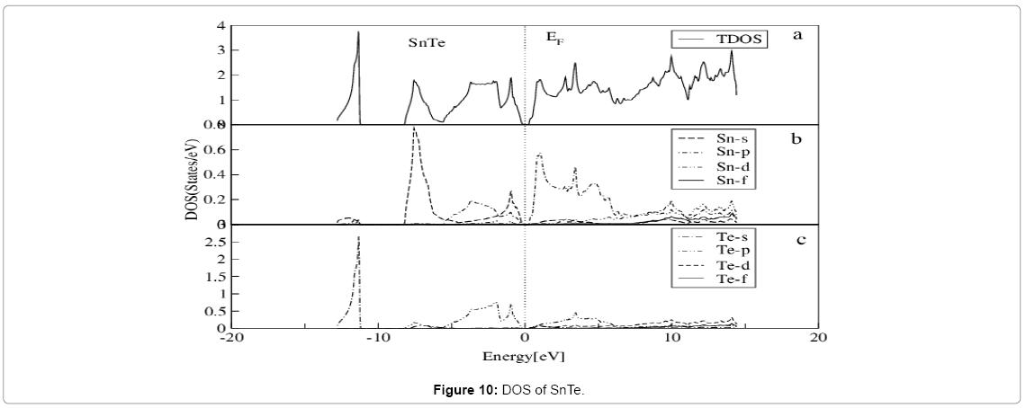 theoretical-computational-science-DOS-SnTe