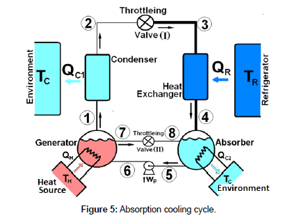 thermodynamics-catalysis-Absorption-cooling