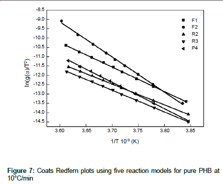 thermodynamics-catalysis-Coats-Redfern