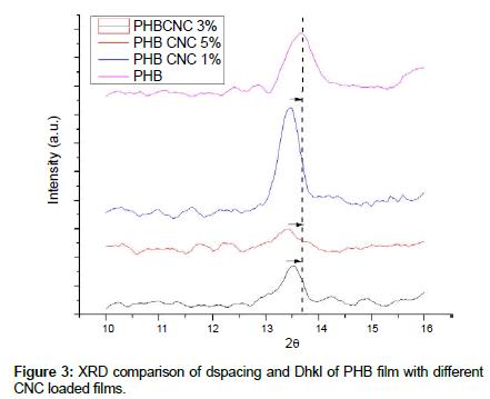 thermodynamics-catalysis-Dhkl-PHB
