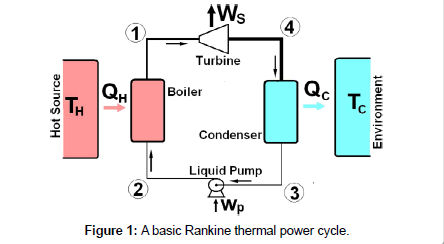 thermodynamics-catalysis-Rankine-thermal