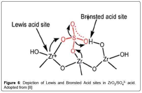 thermodynamics-catalysis-acid-Bronsted-Acid