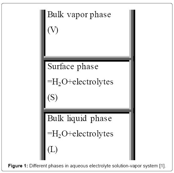 thermodynamics-catalysis-aqueous-electrolyte