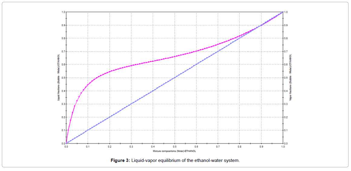 ethanol water azeotrope