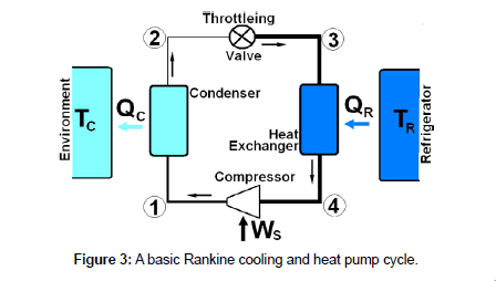 thermodynamics-catalysis-heat-pump