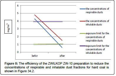 thermodynamics-catalysis-inhalable