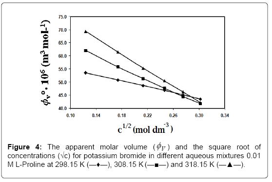thermodynamics-catalysis-molar-volume