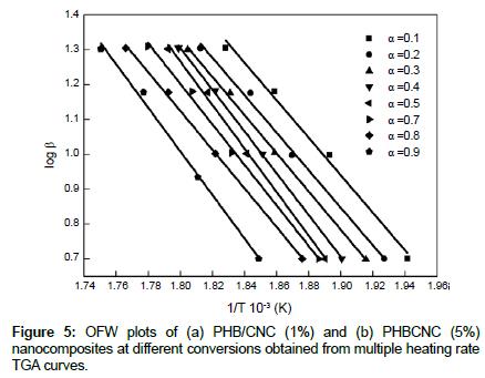 thermodynamics-catalysis-multiple-heating