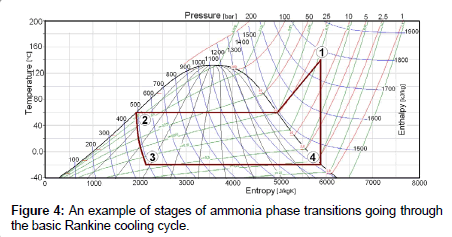 thermodynamics-catalysis-phase-transitions
