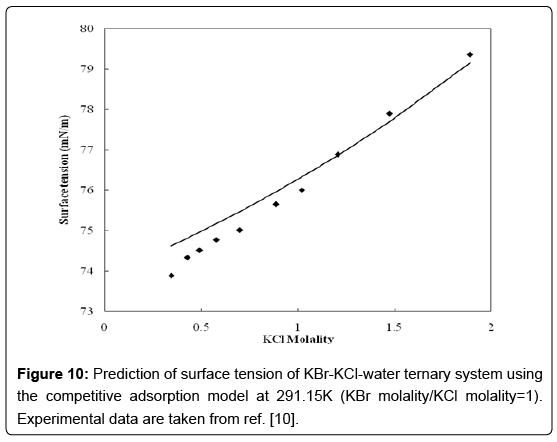 thermodynamics-catalysis-ternary-system