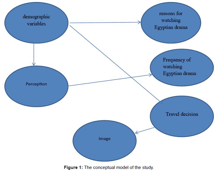 tourism-hospitality-conceptual-model-study