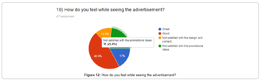 the study of advertisement in promotion 10 case studies that show the real impact of content marketing  read the full case study long-term content marketing case studies  content creation and.