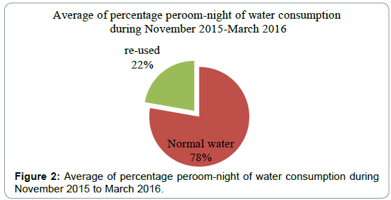 tourism-hospitality-peroom-night-water