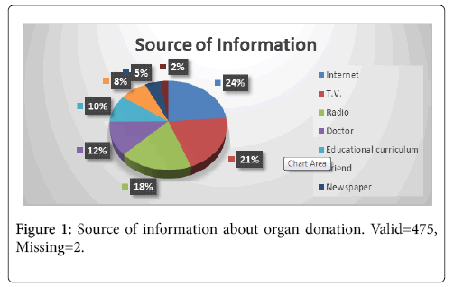transplantation-technologies-research-information