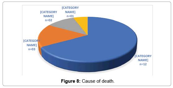 trauma-treatment-Cause-death