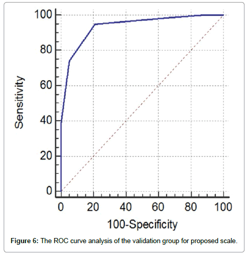 trauma-treatment-curve-analysis
