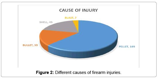 trauma-treatment-firearm-injuries