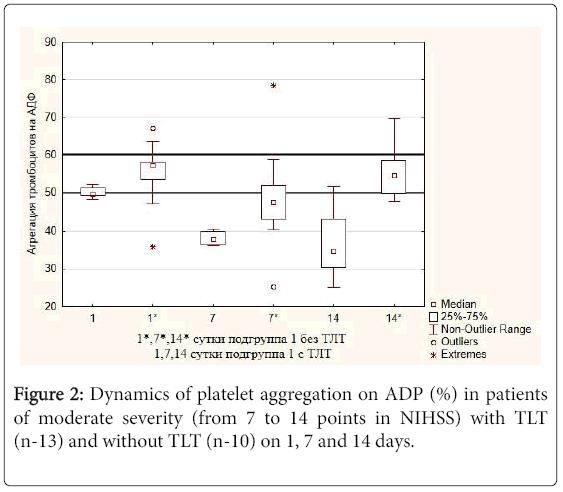 trauma-treatment-platelet-aggregation