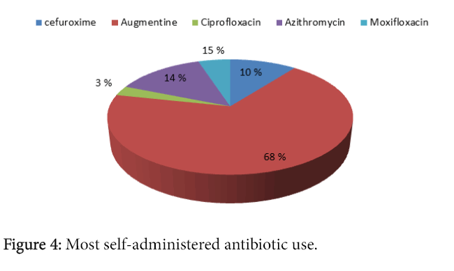 tropical-diseases-self-administered