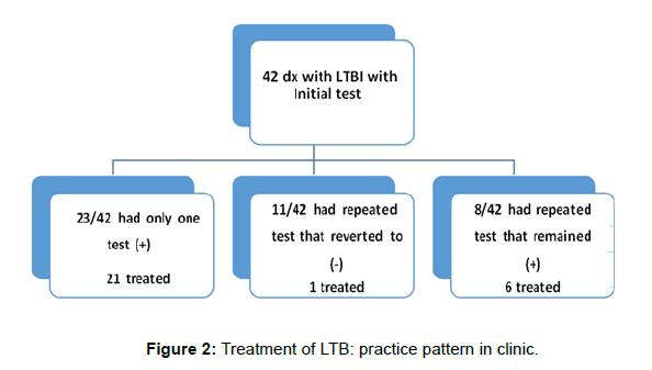 tuberculosis-therapeutics-practice-pattern-clinic