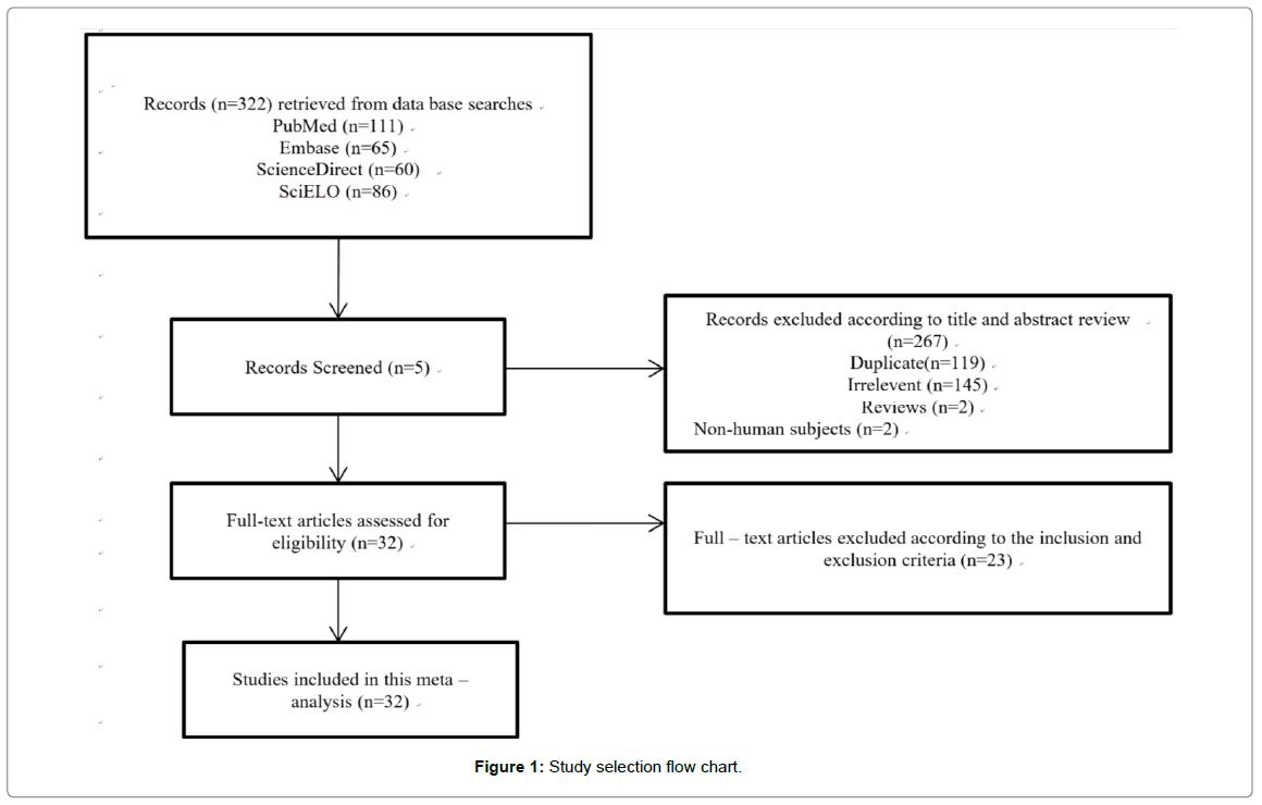 vascular-medicine-surgery-flow-chart