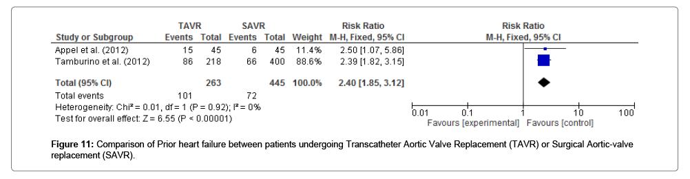vascular-medicine-surgery-heart-failure